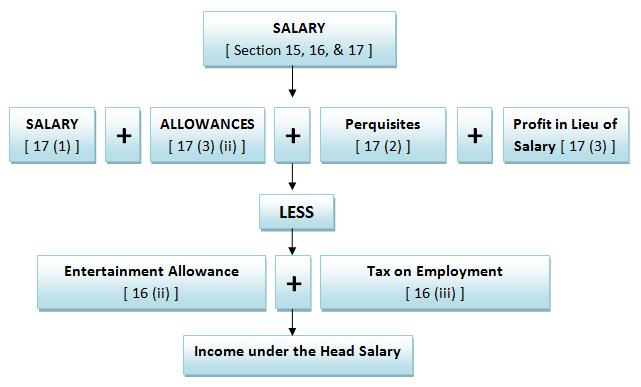 computation of salary income