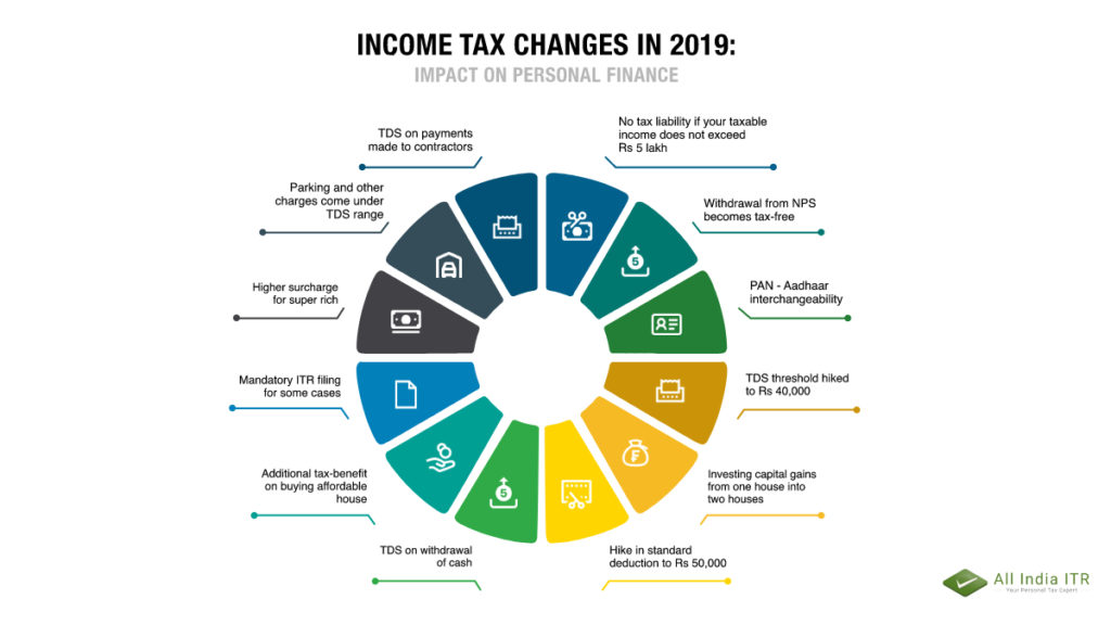 Income Tax Changes in 2019