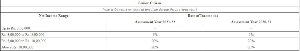 Income Tax Slabs for Senior Citizens