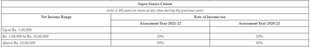 Income Tax Slabs for Super Senior Citizens